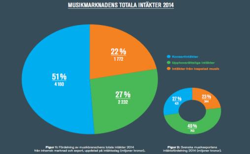 Fordeling av de totale inntektene i det svenske musikkmarkedet i 2014