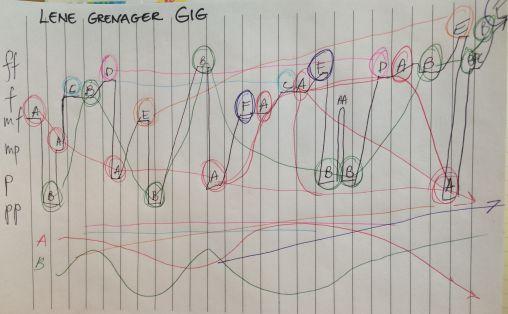 Formanalyse Gig Grenager fra Solosuite  Foto: Privat
