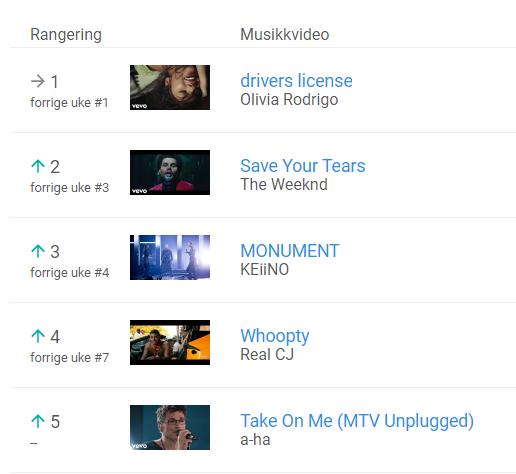 Mest populære musikkvideoer i Norge på YouTube - uke 5